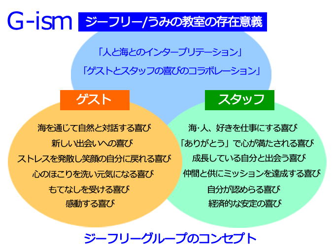 石垣島ジーフリー/うみの教室のコンセプト