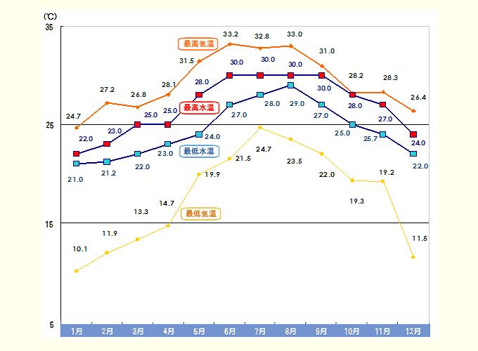 石垣島の気温水温表02