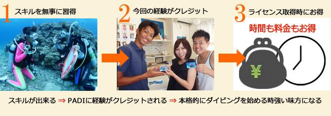 PADIライセンス講習のクレジットシステムを写真と図で紹介