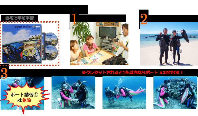 PADIダイビングライセンス講習の流れを写真と図で紹介