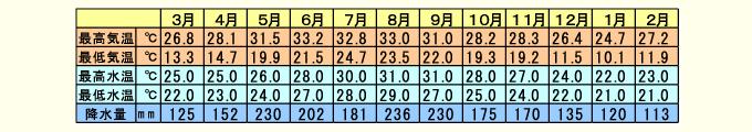 石垣島の気温水温表01